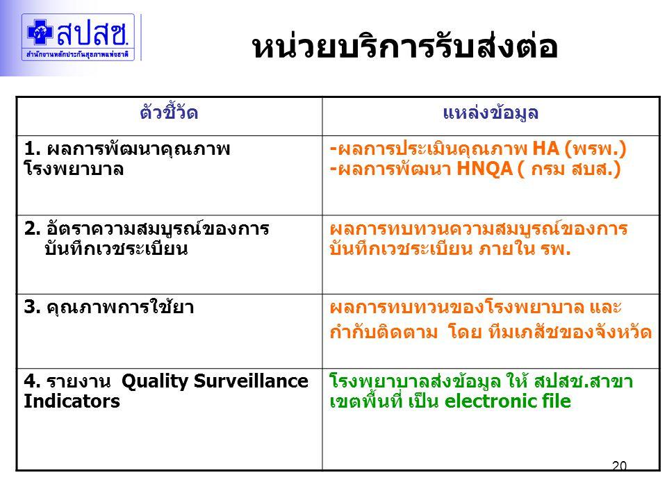 20 หน่วยบริการรับส่งต่อ ตัวชี้วัดแหล่งข้อมูล 1. ผลการพัฒนาคุณภาพ โรงพยาบาล -ผลการประเมินคุณภาพ HA (พรพ.) -ผลการพัฒนา HNQA ( กรม สบส.) 2. อัตราความสมบู