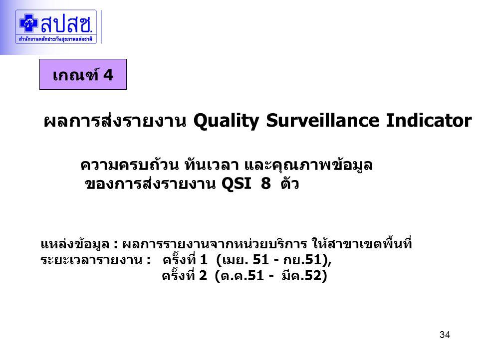 34 ผลการส่งรายงาน Quality Surveillance Indicator ความครบถ้วน ทันเวลา และคุณภาพข้อมูล ของการส่งรายงาน QSI 8 ตัว แหล่งข้อมูล : ผลการรายงานจากหน่วยบริการ ให้สาขาเขตพื้นที่ ระยะเวลารายงาน : ครั้งที่ 1 (เมย.
