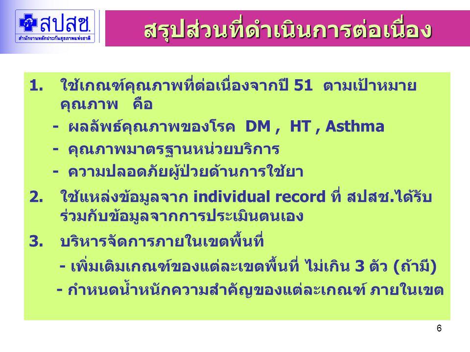 6 1.ใช้เกณฑ์คุณภาพที่ต่อเนื่องจากปี 51 ตามเป้าหมาย คุณภาพ คือ - ผลลัพธ์คุณภาพของโรค DM, HT, Asthma - คุณภาพมาตรฐานหน่วยบริการ - ความปลอดภัยผู้ป่วยด้านการใช้ยา 2.ใช้แหล่งข้อมูลจาก individual record ที่ สปสช.ได้รับ ร่วมกับข้อมูลจากการประเมินตนเอง 3.บริหารจัดการภายในเขตพื้นที่ - เพิ่มเติมเกณฑ์ของแต่ละเขตพื้นที่ ไม่เกิน 3 ตัว (ถ้ามี) - กำหนดน้ำหนักความสำคัญของแต่ละเกณฑ์ ภายในเขต สรุปส่วนที่ดำเนินการต่อเนื่อง