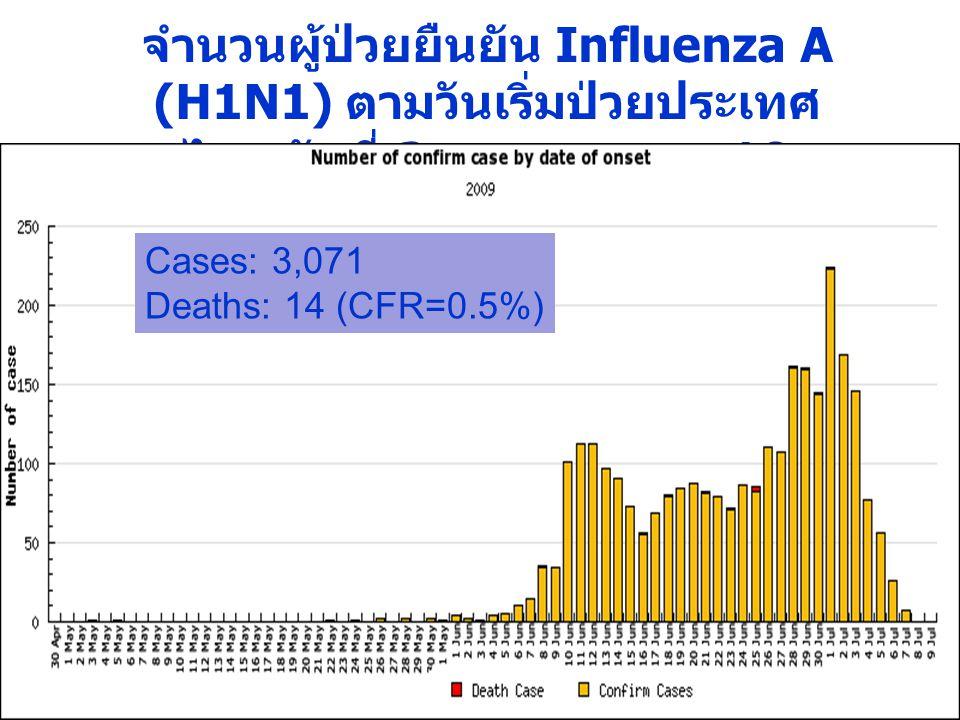 จำนวนผู้ป่วยยืนยัน Influenza A (H1N1) ตามวันเริ่มป่วยประเทศ ไทย วันที่ 3 พฤษภาคม – 10 กรกฎาคม 2552 Cases: 3,071 Deaths: 14 (CFR=0.5%)