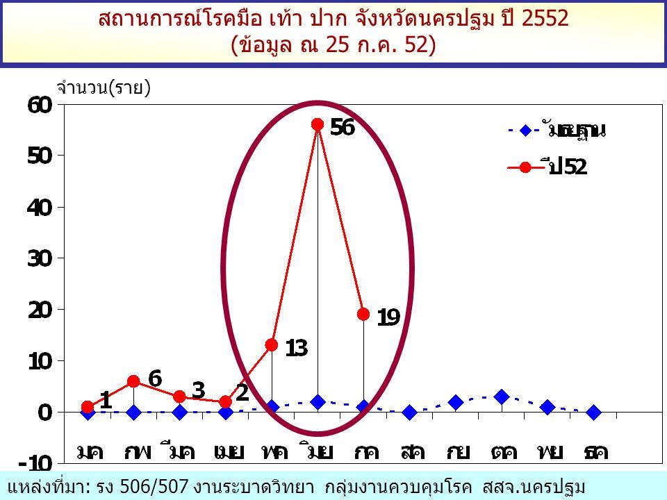 สถานการณ์โรคมือ เท้า ปาก จังหวัดนครปฐม ปี 2552 (ข้อมูล ณ 25 ก.ค. 52) จำนวน(ราย) แหล่งที่มา: รง 506/507 งานระบาดวิทยา กลุ่มงานควบคุมโรค สสจ.นครปฐม