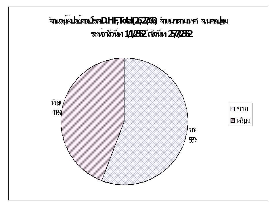 อัตราป่วยต่อแสนด้วยโรคไข้เลือดออก จำแนกตามอำเภอ(ข้อมูล ณ 25 กค 52) อัตราป่วยต่อแสนปชก แหล่งที่มา: รง 506/507 งานระบาดวิทยา งานควบคุมโรค สสจ.นครปฐม