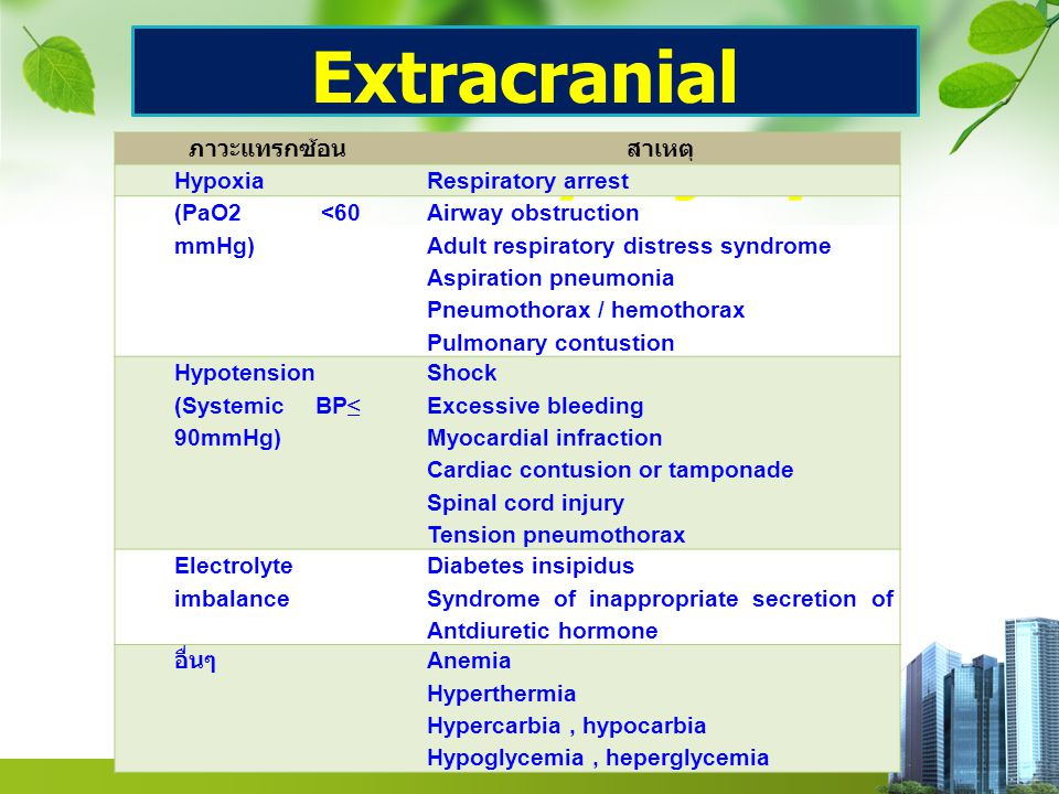 Extracranial secondary injury ภาวะแทรกซ้อนสาเหตุ HypoxiaRespiratory arrest (PaO2 <60 mmHg) Airway obstruction Adult respiratory distress syndrome Aspi