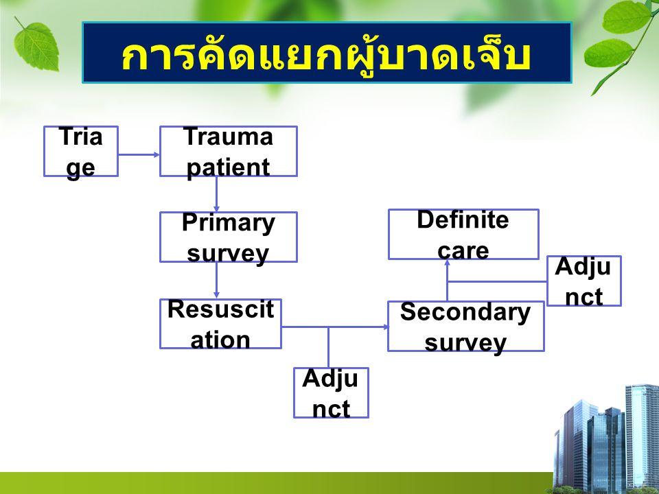 Definite care Adju nct Tria ge Trauma patient Primary survey Resusci tation Secondary survey Adju nct การคัดแยกผู้บาดเจ็บ