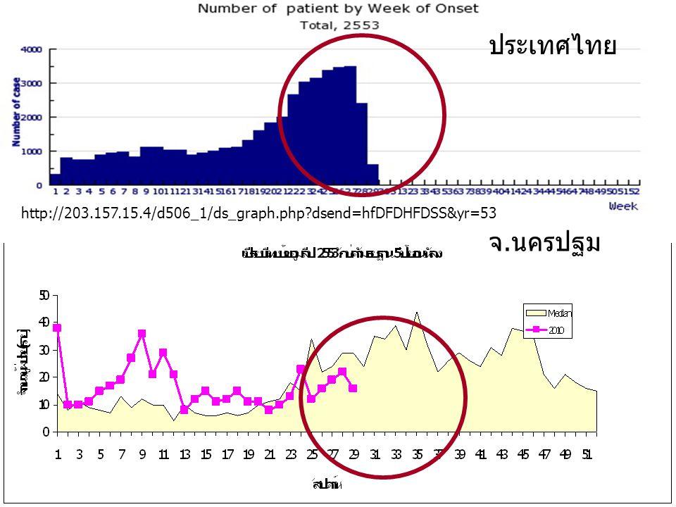 http://203.157.15.4/d506_1/ds_graph.php?dsend=hfDFDHFDSS&yr=53 ประเทศไทย จ.นครปฐม