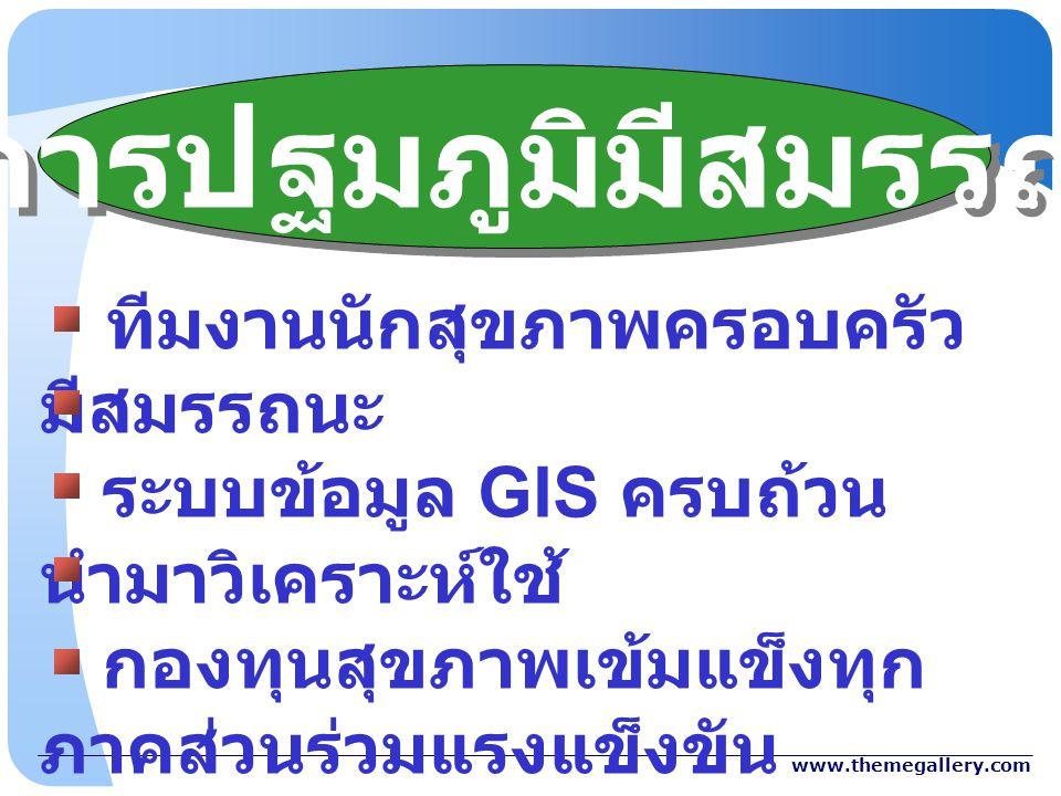 www.themegallery.com ทีมงานนักสุขภาพครอบครัว มีสมรรถนะ ระบบข้อมูล GIS ครบถ้วน นำมาวิเคราะห์ใช้ กองทุนสุขภาพเข้มแข็งทุก ภาคส่วนร่วมแรงแข็งขัน รพสต. บริ