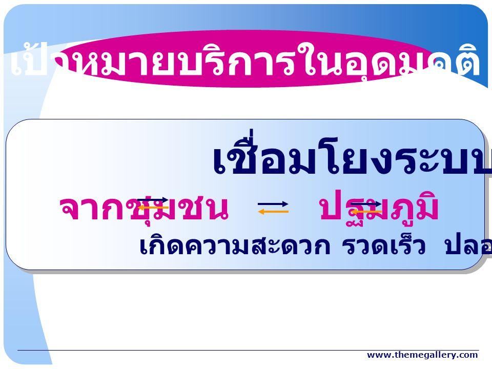www.themegallery.com เป้าหมายบริการในอุดมคติ เชื่อมโยงระบบส่งต่อ จากชุมชน ปฐมภูมิ ทุติยภูมิ ตติยภูมิ เกิดความสะดวก รวดเร็ว ปลอดภัย ทั้งไปและกลับ เชื่อ