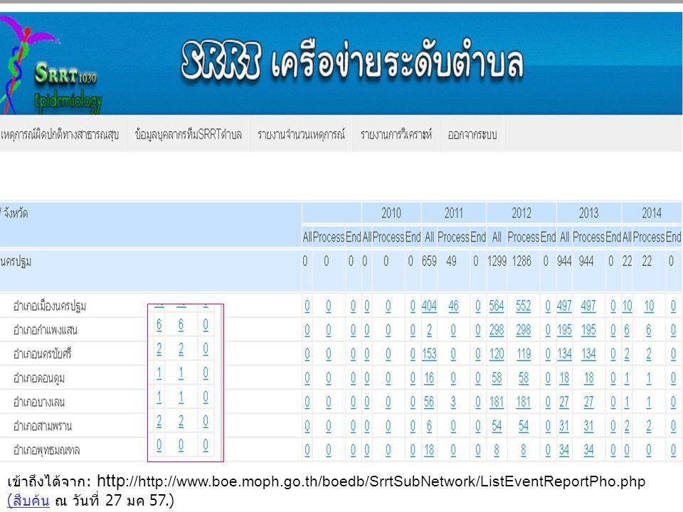 เข้าถึงได้จาก: http ://http://www.boe.moph.go.th/boedb/SrrtSubNetwork/ListEventReportPho.php (สืบค้น ณ วันที่ 27 มค 57.) (สืบค้น