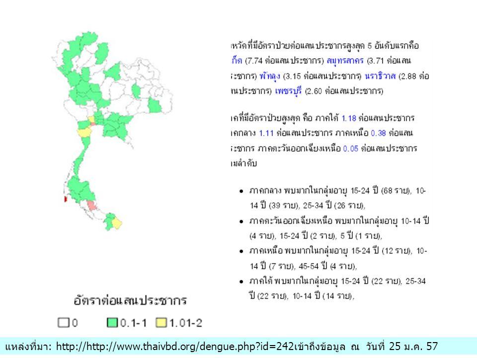 แหล่งที่มา: http://http://www.thaivbd.org/dengue.php?id=242เข้าถึงข้อมูล ณ วันที่ 25 ม.ค. 57