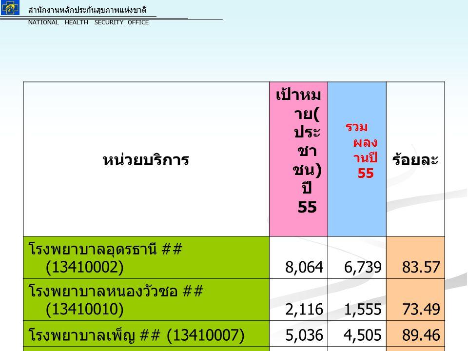 สำนักงานหลักประกันสุขภาพแห่งชาติ NATIONAL HEALTH SECURITY OFFICE สำนักงานหลักประกันสุขภาพแห่งชาติ NATIONAL HEALTH SECURITY OFFICE โรงพยาบาลหนองหาน ## (13410004)3,9844,269 107.15 โรงพยาบาลทุ่งฝน ## (13410011) 1,9191,619 84.37 โรงพยาบาลไชยวาน ## (13410014) 2,5971,704 65.61 โรงพยาบาลพิบูลย์รักษ์ ## (13410019)842688 81.71 โรงพยาบาลสมเด็จพระยุพราชบ้านดุง ## (13410005)3,4362,984 86.85