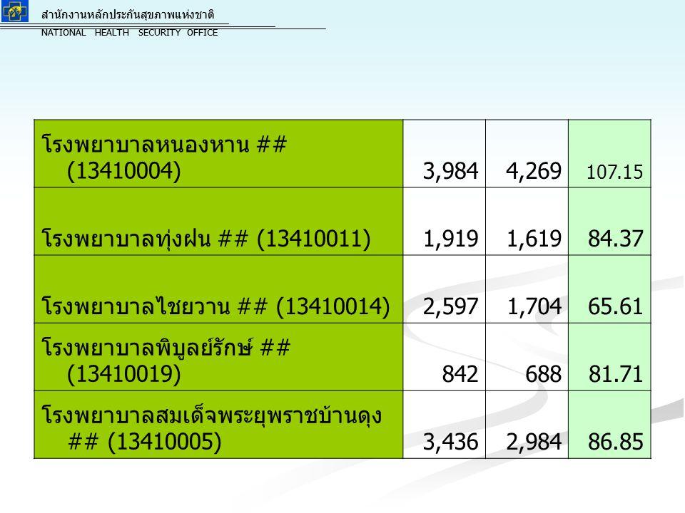 สำนักงานหลักประกันสุขภาพแห่งชาติ NATIONAL HEALTH SECURITY OFFICE สำนักงานหลักประกันสุขภาพแห่งชาติ NATIONAL HEALTH SECURITY OFFICE โรงพยาบาลกุดจับ ## (13410017)2,3292,024 86.90 โรงพยาบาลบ้านผือ ## (13410006)3,5922,947 82.04 โรงพยาบาลน้ำโสม ## (13410008)2,0411,674 82.02 โรงพยาบาลนายูง ## (13410018)913893 97.81