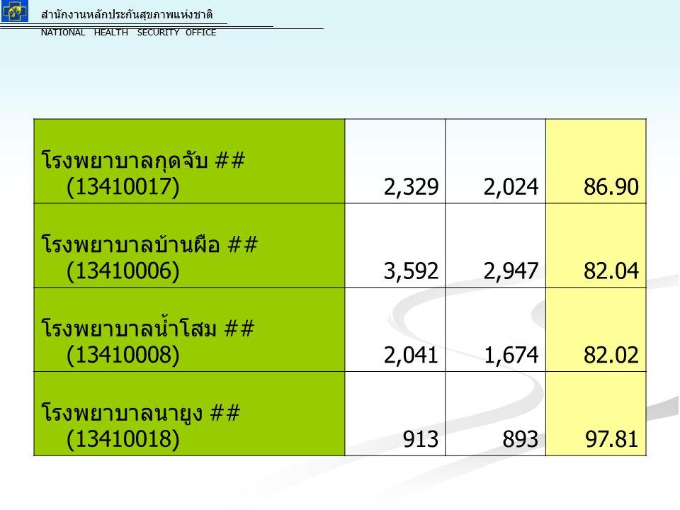 สำนักงานหลักประกันสุขภาพแห่งชาติ NATIONAL HEALTH SECURITY OFFICE สำนักงานหลักประกันสุขภาพแห่งชาติ NATIONAL HEALTH SECURITY OFFICE โรงพยาบาลกุมภวาปี ## (13410003)9,8449,781 99.36 โรงพยาบาลห้วยเกิ้ง ## (13410020)00 0.00 โรงพยาบาลโนนสะอาด ## (13410016)2,8632,537 88.61 โรงพยาบาลศรีธาตุ ## (13410009)1,8221,381 75.80 โรงพยาบาลวังสามหมอ ## (13410013)1,8941,675 88.44 โรงพยาบาลหนองแสง ## (13410015)1,126864 76.73