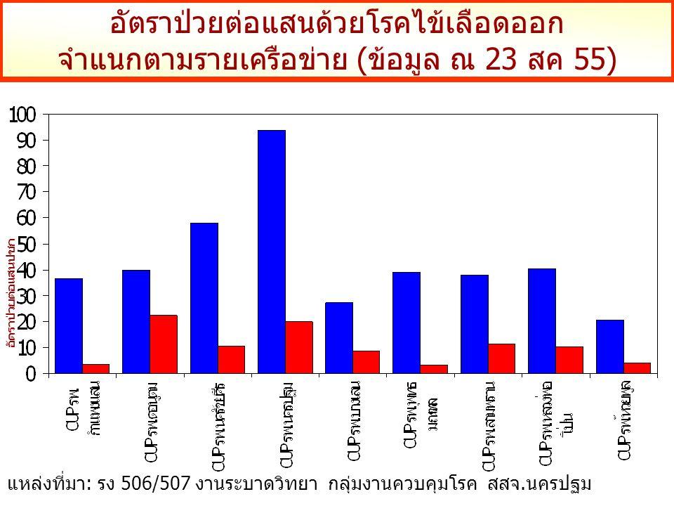 อัตราป่วยต่อแสนด้วยโรคไข้เลือดออก จำแนกตามรายเครือข่าย (ข้อมูล ณ 23 สค 55) อัตราป่วยต่อแสนปชก แหล่งที่มา: รง 506/507 งานระบาดวิทยา กลุ่มงานควบคุมโรค สสจ.นครปฐม