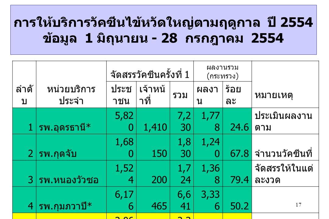 17 การให้บริการวัคซีนไข้หวัดใหญ่ตามฤดูกาล ปี 2554 ข้อมูล 1 มิถุนายน - 28 กรกฎาคม 2554 จัดสรรวัคซีนครั้งที่ 1 ผลงานรวม ( กระทรวง ) ลำดั บ หน่วยบริการ ประจำ ประช าชน เจ้าหน้ าที่ รวม ผลงา น ร้อย ละ หมายเหตุ 1 รพ.