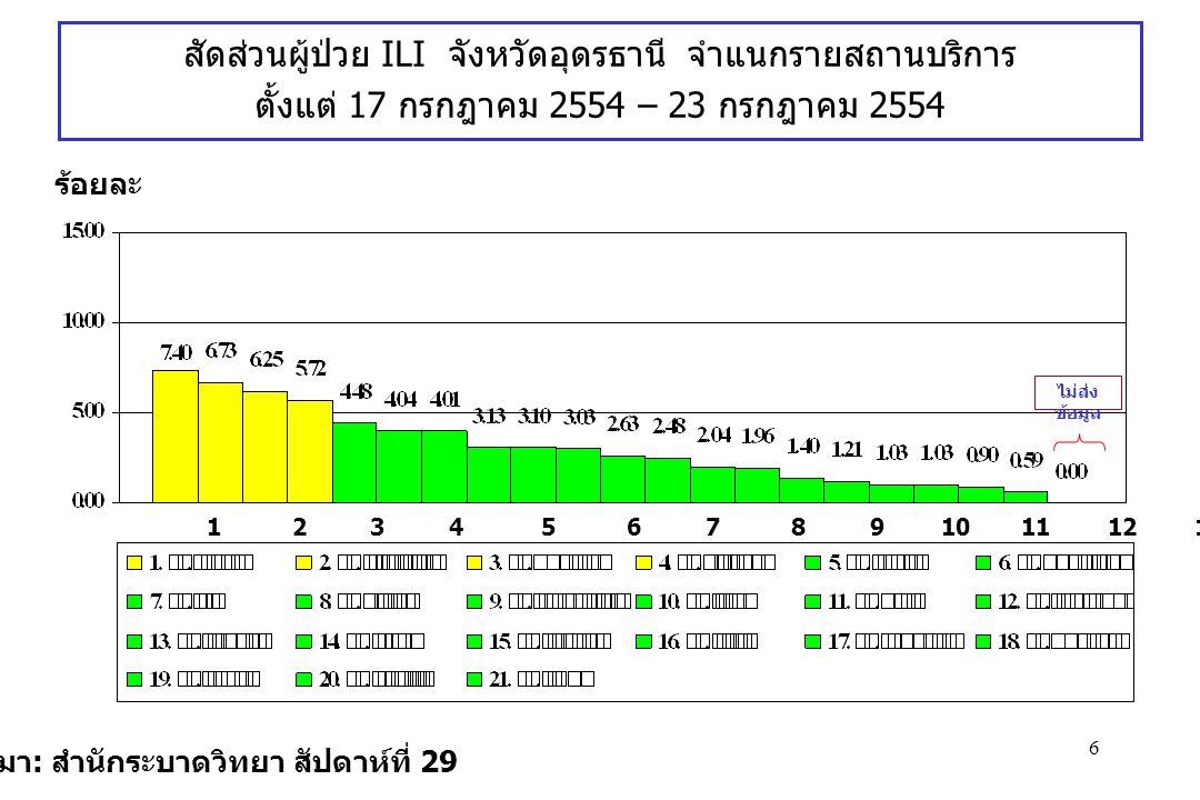 6 ที่มา : สำนักระบาดวิทยา สัปดาห์ที่ 29 ร้อยละ สัดส่วนผู้ป่วย ILI จังหวัดอุดรธานี จำแนกรายสถานบริการ ตั้งแต่ 17 กรกฎาคม 2554 – 23 กรกฎาคม 2554 1 2 3 4 5 6 7 8 9 10 11 12 13 14 15 16 17 18 19 20 21 ไม่ส่ง ข้อมูล