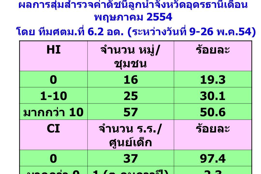 12 ผลการสุ่มสำรวจค่าดัชนีลูกน้ำจังหวัดอุดรธานีเดือน พฤษภาคม 2554 โดย ทีมศตม.