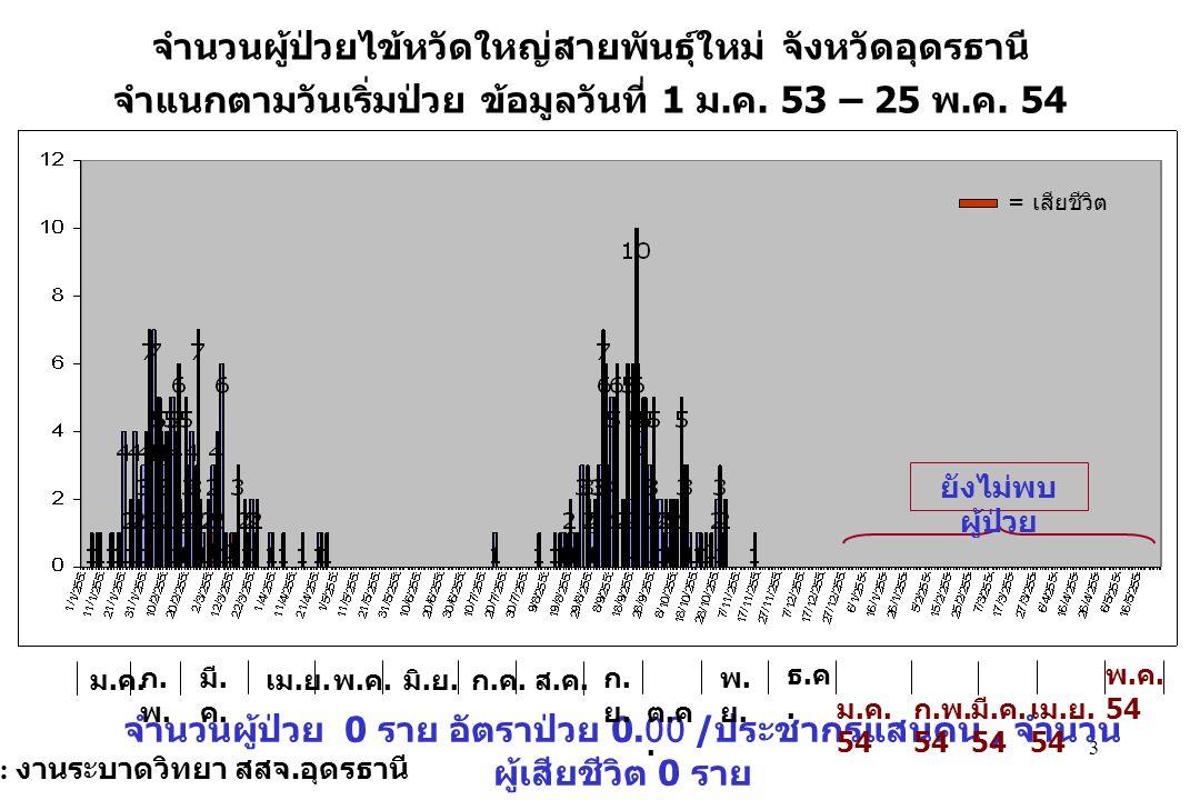 14 ผลการสุ่มสำรวจค่า HI ในหมู่บ้าน / ชุมชน จ.อุดรธานี แยกรายอำเภอ โดย ทีมศตม.