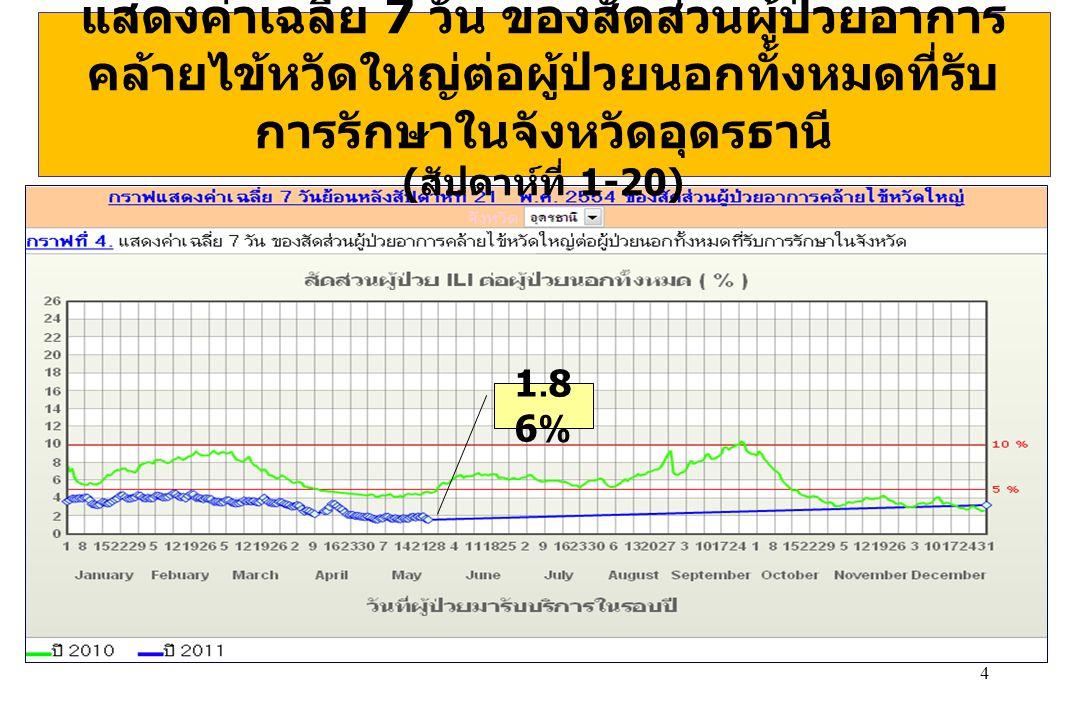 15 หมู่บ้านปลอดลูกน้ำยุงลาย (HI = 0) เดือนพฤษภาคม 2554 (16 หมู่บ้าน ) นายูง (4 หมู่ )- บ.