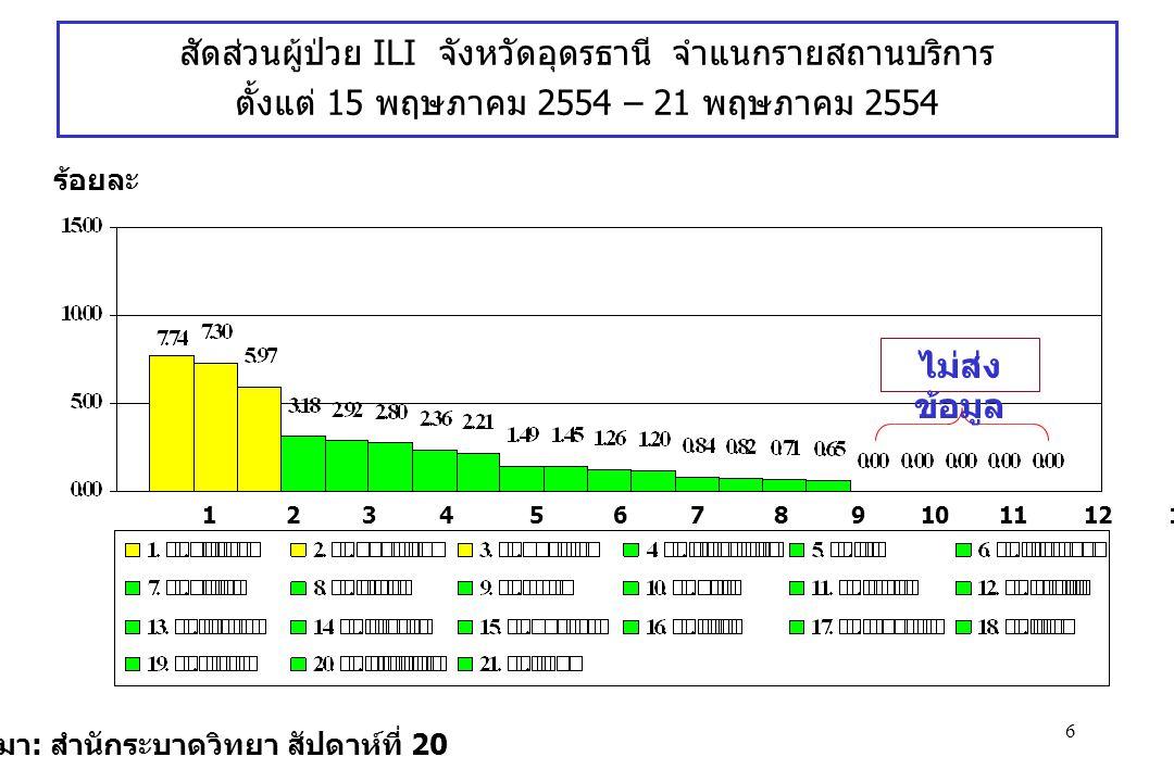 6 ที่มา : สำนักระบาดวิทยา สัปดาห์ที่ 20 ร้อยละ สัดส่วนผู้ป่วย ILI จังหวัดอุดรธานี จำแนกรายสถานบริการ ตั้งแต่ 15 พฤษภาคม 2554 – 21 พฤษภาคม 2554 1 2 3 4 5 6 7 8 9 10 11 12 13 14 15 16 17 18 19 20 21 ไม่ส่ง ข้อมูล