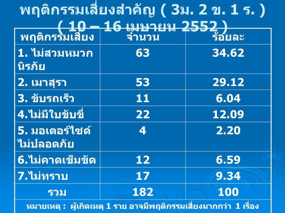 พฤติกรรมเสี่ยงสำคัญ ( 3 ม. 2 ข. 1 ร. ) ( 10 – 16 เมษายน 2552 ) พฤติกรรมเสี่ยงจำนวนร้อยละ 1. ไม่สวมหมวก นิรภัย 6334.62 2. เมาสุรา 5329.12 3. ขับรถเร็ว