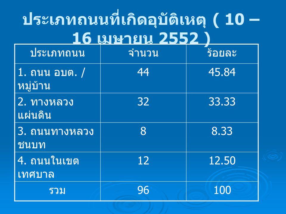 ประเภทถนนที่เกิดอุบัติเหตุ ( 10 – 16 เมษายน 2552 ) ประเภทถนนจำนวนร้อยละ 1. ถนน อบต. / หมู่บ้าน 4445.84 2. ทางหลวง แผ่นดิน 3233.33 3. ถนนทางหลวง ชนบท 8