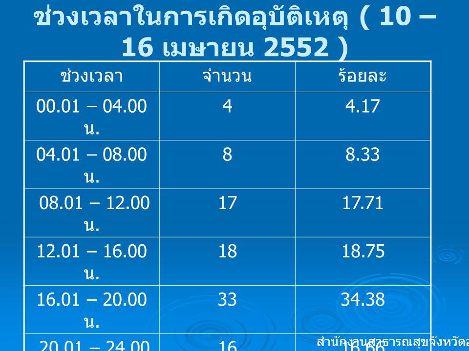 ช่วงเวลาในการเกิดอุบัติเหตุ ( 10 – 16 เมษายน 2552 ) ช่วงเวลาจำนวนร้อยละ 00.01 – 04.00 น. 44.17 04.01 – 08.00 น. 88.33 08.01 – 12.00 น. 1717.71 12.01 –