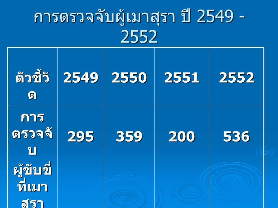 การตรวจจับผู้เมาสุรา ปี 2549 - 2552 ตัวชี้วั ด 2549255025512552 การ ตรวจจั บ ผู้ขับขี่ ที่เมา สุรา 295359200536