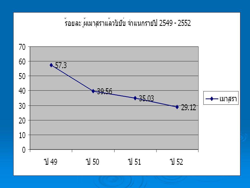 ร้อยละผู้ขับขี่เมาสุรา จำแนกรายปี 2549 - 2552