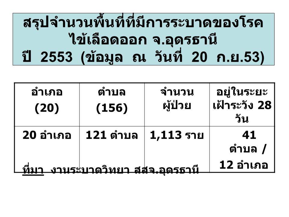 สรุปจำนวนพื้นที่ที่มีการระบาดของโรค ไข้เลือดออก จ. อุดรธานี ปี 2553 ( ข้อมูล ณ วันที่ 20 ก. ย.53) อำเภอ (20) ตำบล (156) จำนวน ผู้ป่วย อยู่ในระยะ เฝ้าร