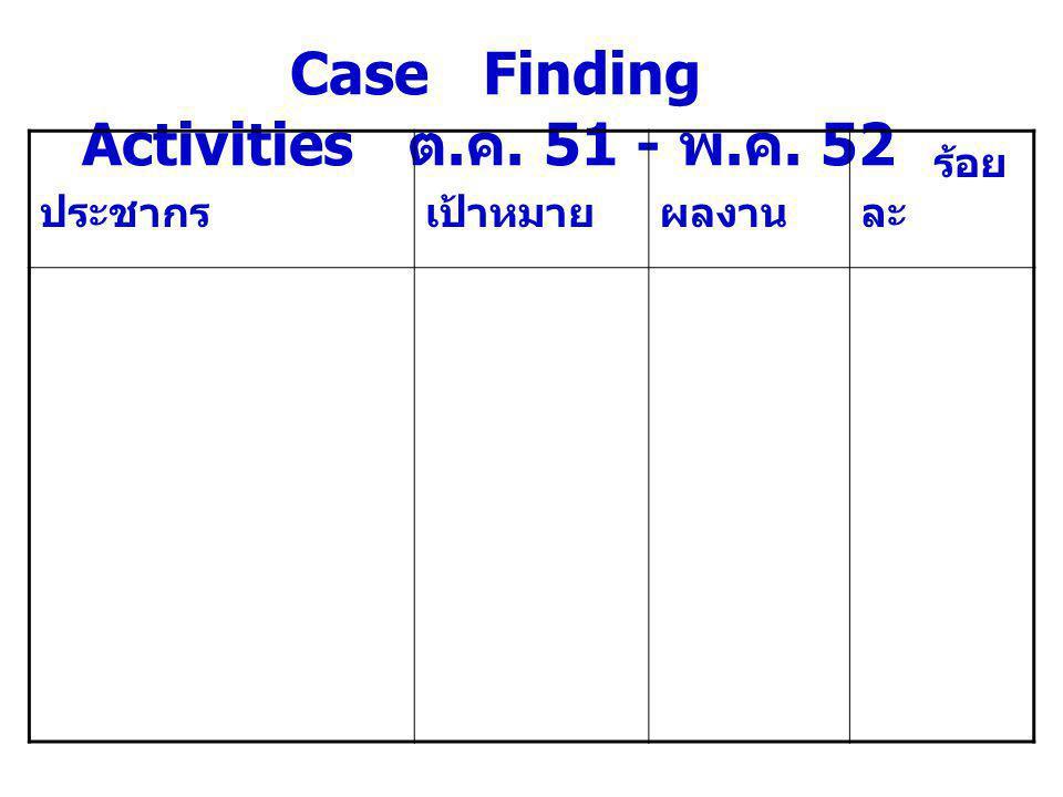 จำนวนผู้ป่วย PTB.New. SS. positive ( ราย ) 2551 2552 ต.ค.ต.ค.