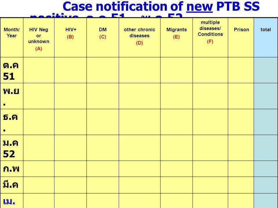 Sputum conversion rate of PTB SS positive ตุลาคม 51 – มี.
