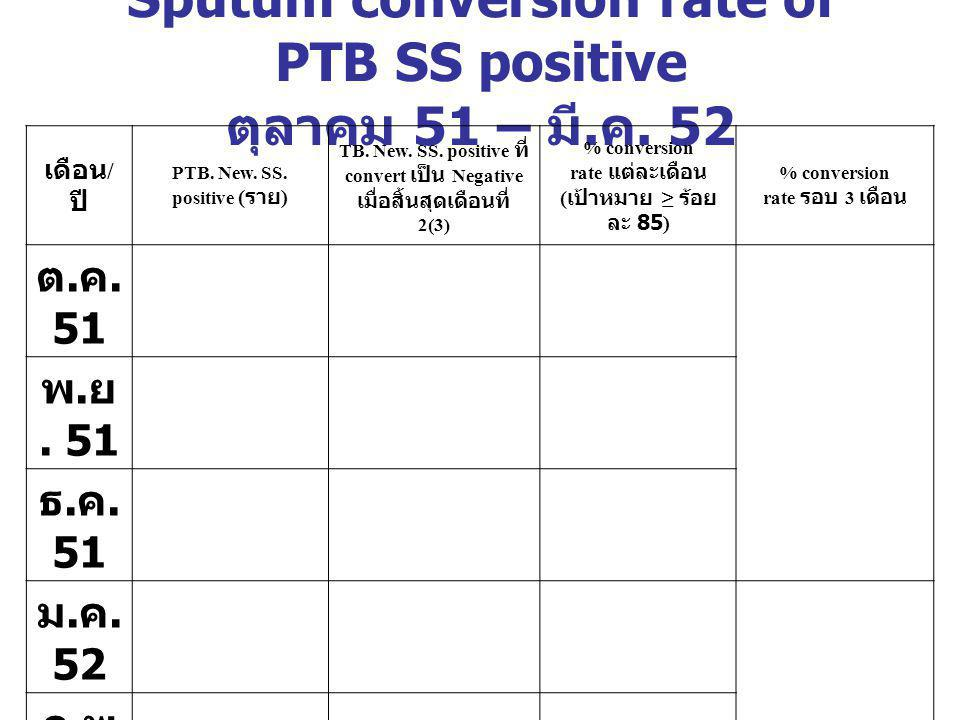 Sputum conversion rate of PTB SS positive ตุลาคม 51 – มี.