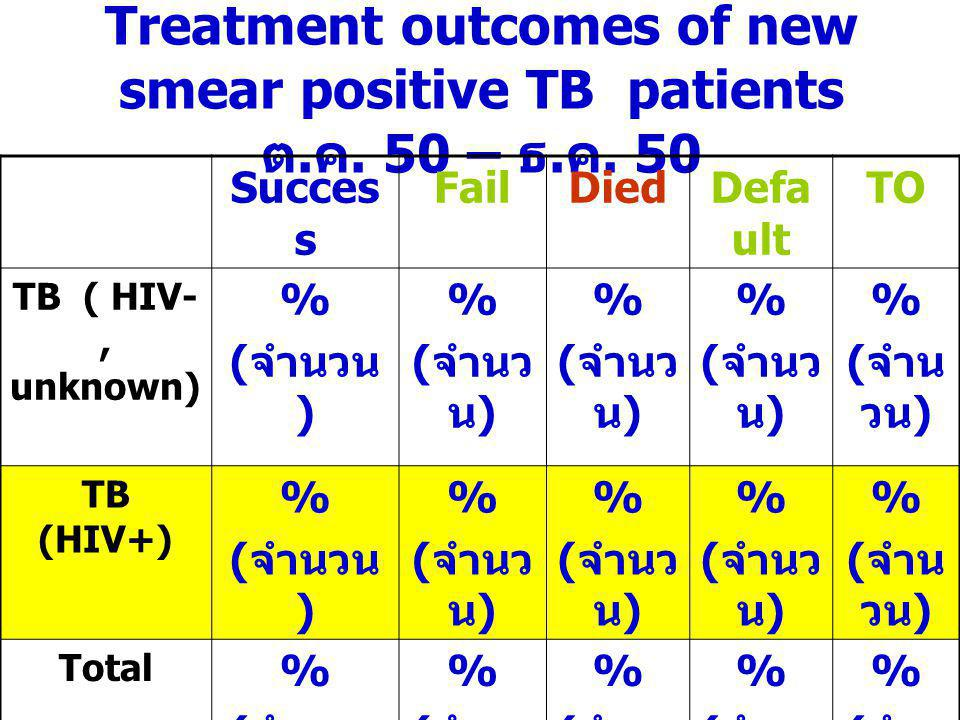 Treatment outcomes of new smear positive TB patients ต.