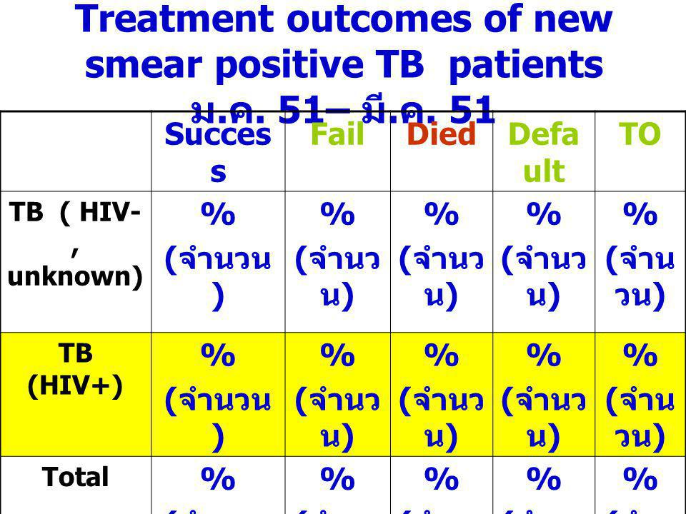 Treatment outcomes of new smear positive TB patients ม.