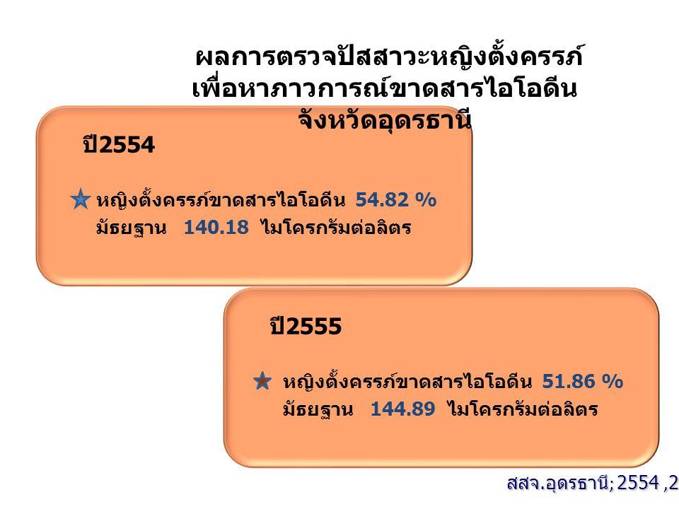 ปี2554 หญิงตั้งครรภ์ขาดสารไอโอดีน 54.82 % มัธยฐาน 140.18 ไมโครกรัมต่อลิตร สสจ.