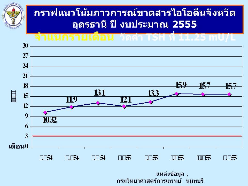 เดือน กราฟแนวโน้มภาวการณ์ขาดสารไอโอดีนจังหวัด อุดรธานี ปี งบประมาณ 2555 จำแนกรายเดือน วัดค่า TSH ที่ 11.25 mU/L แหล่งข้อมูล ; กรมวิทยาศาสตร์การแพทย์ นนทบุรี