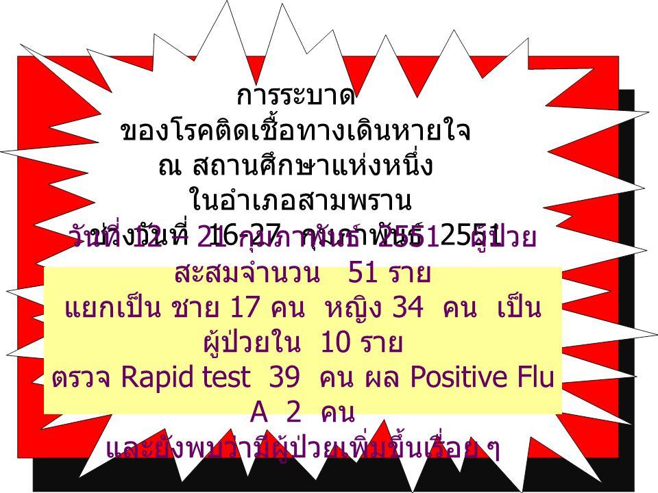 การระบาด ของโรคติดเชื้อทางเดินหายใจ ณ สถานศึกษาแห่งหนึ่ง ในอำเภอสามพราน ช่วงวันที่ 16-27 กุมภาพันธ์ 2551 วันที่ 12 – 21 กุมภาพันธ์ 2551 ผู้ป่วย สะสมจำนวน 51 ราย แยกเป็น ชาย 17 คน หญิง 34 คน เป็น ผู้ป่วยใน 10 ราย ตรวจ Rapid test 39 คน ผล Positive Flu A 2 คน และยังพบว่ามีผู้ป่วยเพิ่มขึ้นเรื่อย ๆ