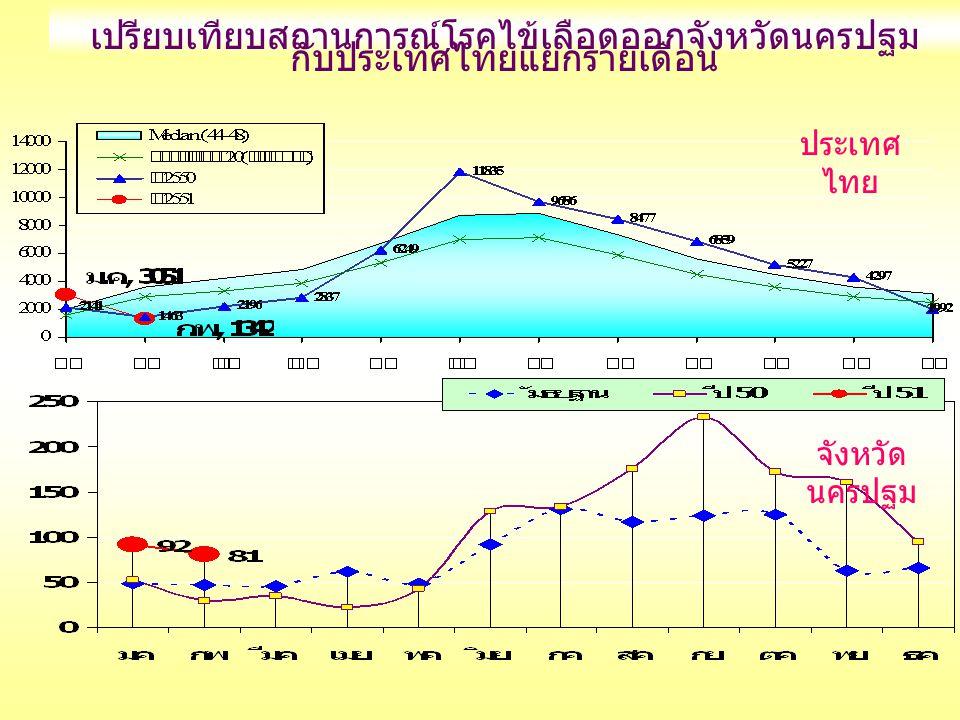 เปรียบเทียบสถานการณ์โรคไข้เลือดออกจังหวัดนครปฐม กับประเทศไทยแยกรายเดือน ประเทศ ไทย จังหวัด นครปฐม
