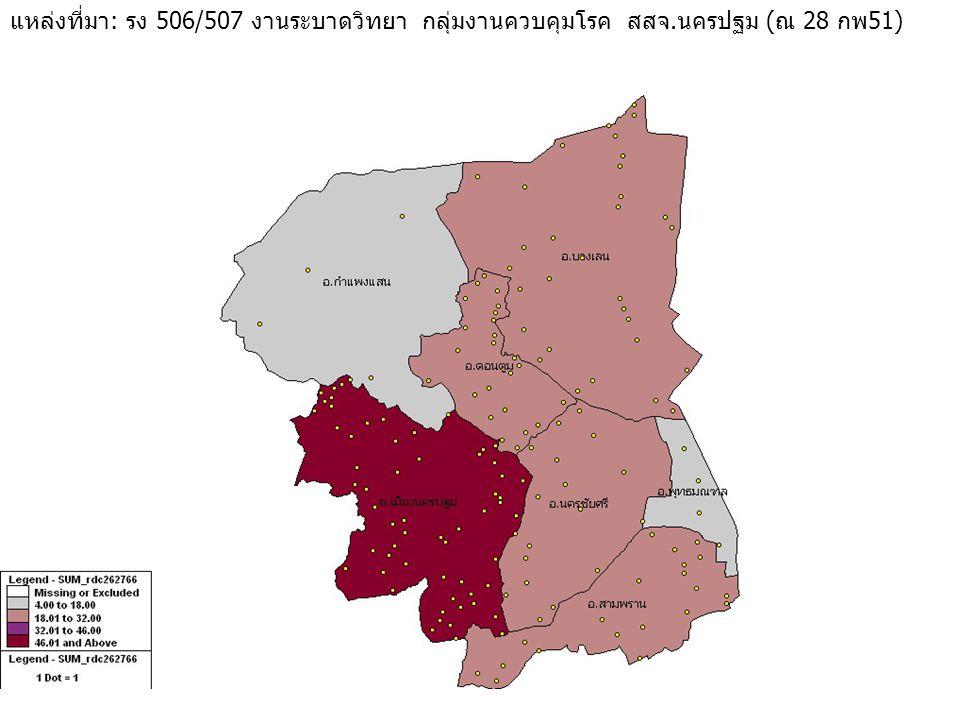 แหล่งที่มา: รง 506/507 งานระบาดวิทยา กลุ่มงานควบคุมโรค สสจ.นครปฐม (ณ 28 กพ51)