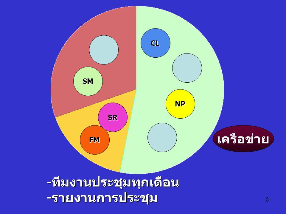 3 CL NP SM SR FM -ทีมงานประชุมทุกเดือน -รายงานการประชุม เครือข่าย