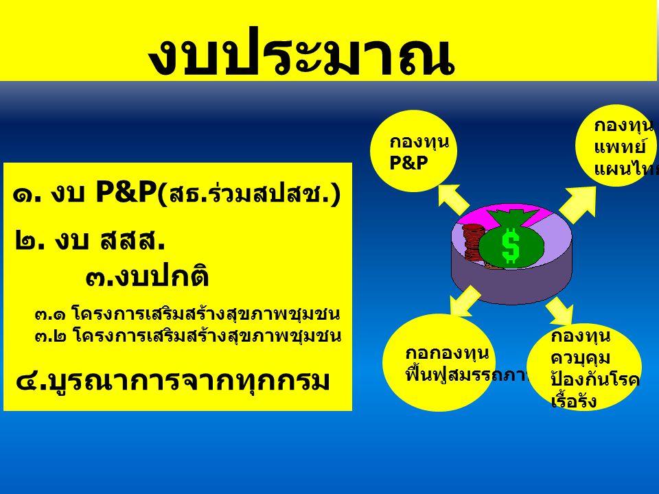 งบประมาณ ๑. งบ P&P (สธ.ร่วมสปสช.) ๓.งบปกติ ๔.บูรณาการจากทุกกรม ๒. งบ สสส. ๓.๑ โครงการเสริมสร้างสุขภาพชุมชน ๓.๒ โครงการเสริมสร้างสุขภาพชุมชน กองทุน แพท