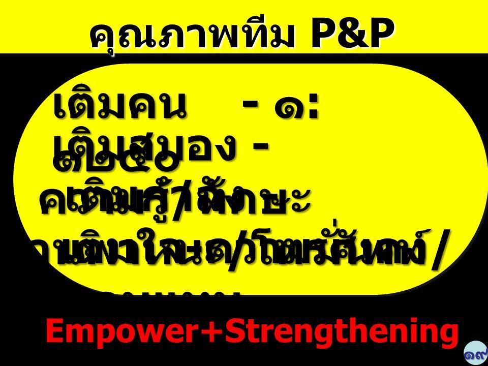 คุณภาพทีม P&P คุณภาพทีม P&P๑๙ Empower+Strengthening Empower+Strengthening เติมคน - ๑ : ๑๒๕๐ เติมสมอง - ความรู้ / ทักษะ เติมสมอง - ความรู้ / ทักษะ เติม