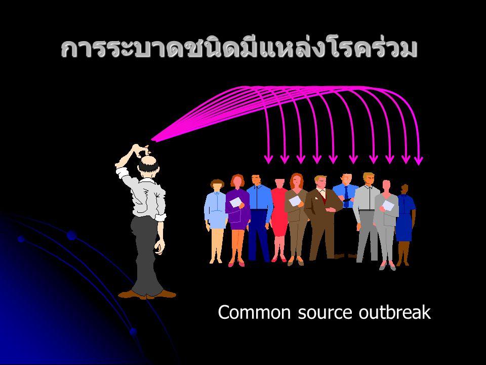 การระบาดชนิดมีแหล่งโรคร่วม Common source outbreak