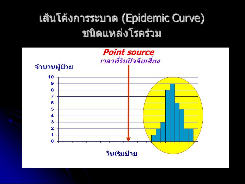 เส้นโค้งการระบาด (Epidemic Curve) ชนิดแหล่งโรคร่วม จำนวนผู้ป่วย วันเริ่มป่วย Point source เวลาที่รับปัจจัยเสี่ยง