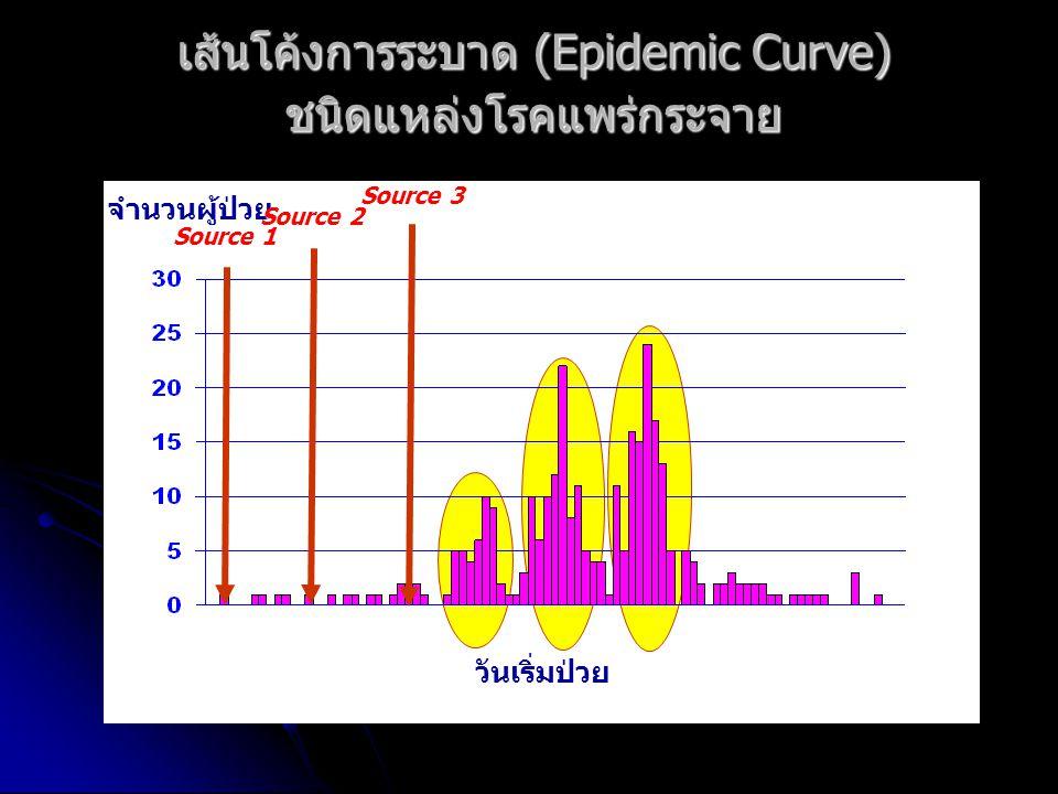 เส้นโค้งการระบาด (Epidemic Curve) ชนิดแหล่งโรคแพร่กระจาย วันเริ่มป่วย จำนวนผู้ป่วย Source 2 Source 1 Source 3