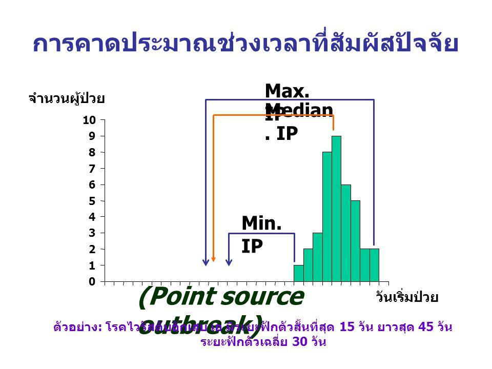การคาดประมาณช่วงเวลาที่สัมผัสปัจจัย จำนวนผู้ป่วย วันเริ่มป่วย (Point source outbreak) Min. IP Max. IP Median. IP ตัวอย่าง: โรคไวรัสตับอักเสบ เอ มีระยะ