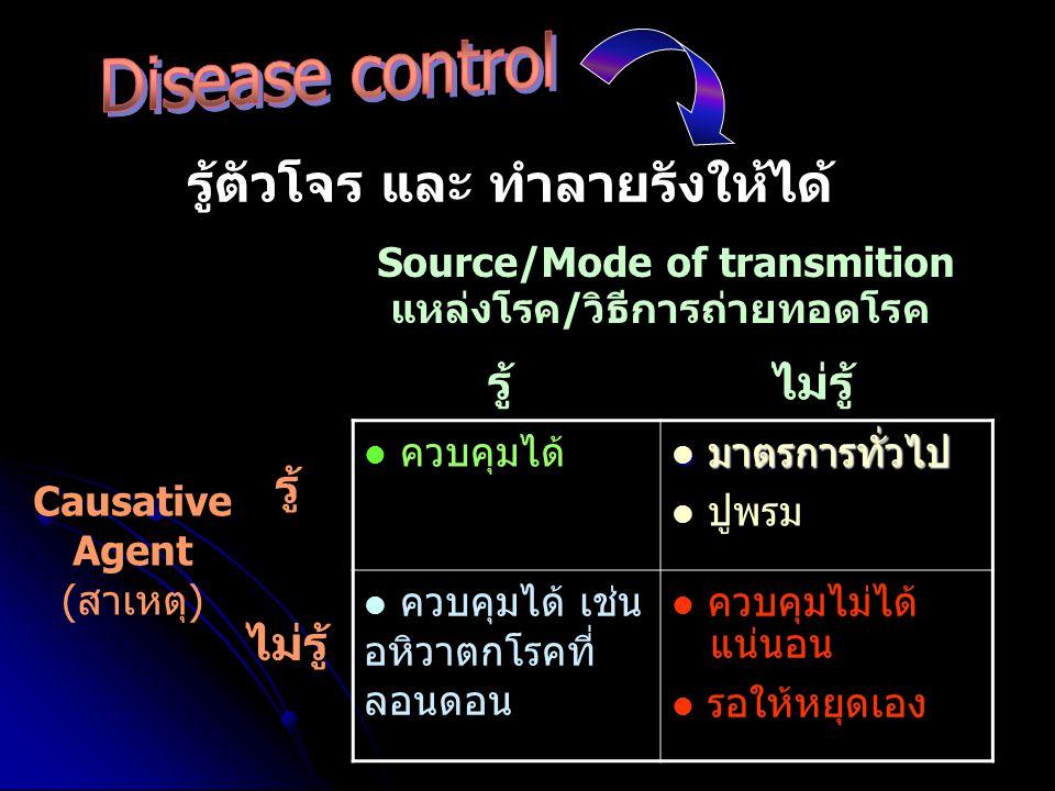 Source/Mode of transmition แหล่งโรค/วิธีการถ่ายทอดโรค Causative Agent (สาเหตุ) ควบคุมได้ มาตรการทั่วไป มาตรการทั่วไป ปูพรม ควบคุมได้ เช่น อหิวาตกโรคที