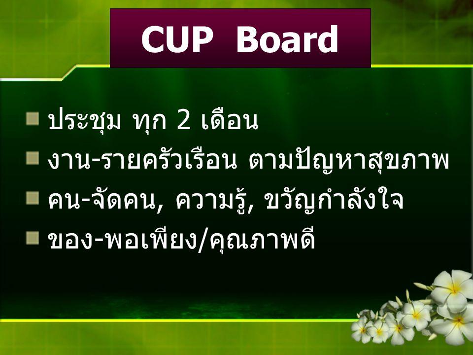 CUP Board ประชุม ทุก 2 เดือน งาน-รายครัวเรือน ตามปัญหาสุขภาพ คน-จัดคน, ความรู้, ขวัญกำลังใจ ของ-พอเพียง/คุณภาพดี