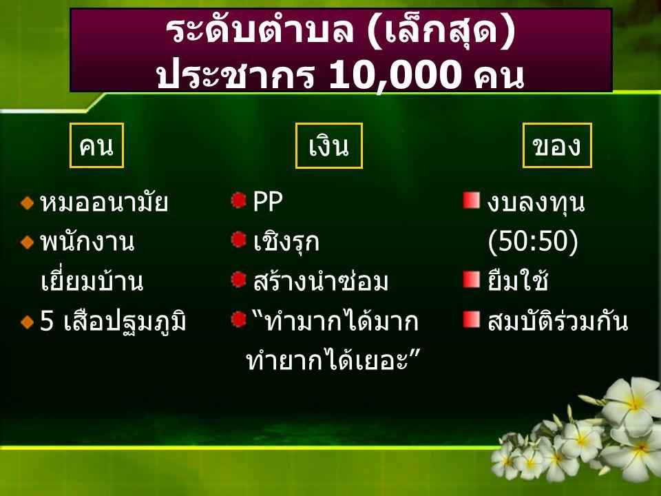 ระดับตำบล (เล็กสุด) ประชากร 10,000 คน หมออนามัย พนักงาน เยี่ยมบ้าน 5 เสือปฐมภูมิ คน PP เชิงรุก สร้างนำซ่อม ทำมากได้มาก ทำยากได้เยอะ เงิน ของ งบลงทุน (50:50) ยืมใช้ สมบัติร่วมกัน