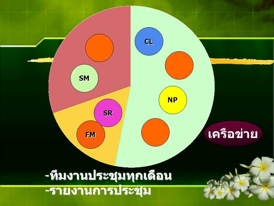 CL NP SM SR FM -ทีมงานประชุมทุกเดือน -รายงานการประชุม เครือข่าย